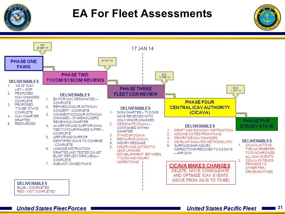 EA For Fleet Assessments
