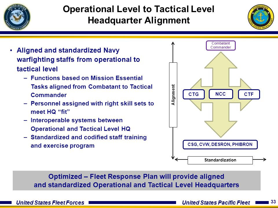 Operational Level to Tactical Level Headquarter Alignment