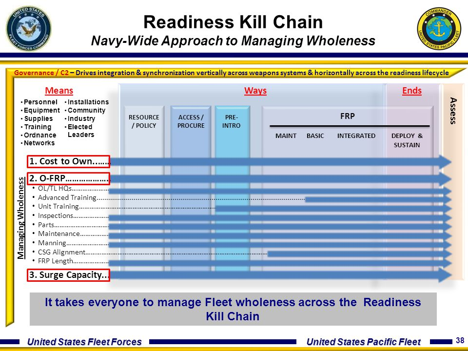 Readiness Kill Chain Navy-Wide Approach to Managing Wholeness