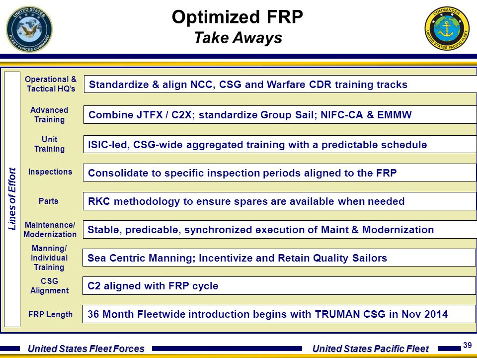 Optimized FRP Take Aways