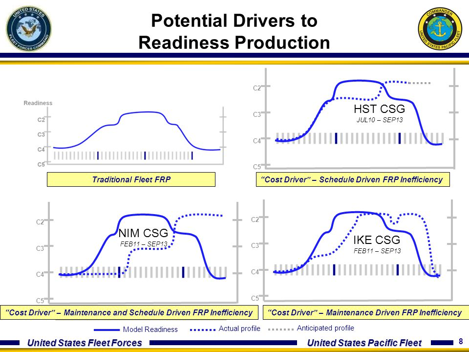 Potential Drivers to Readiness Production