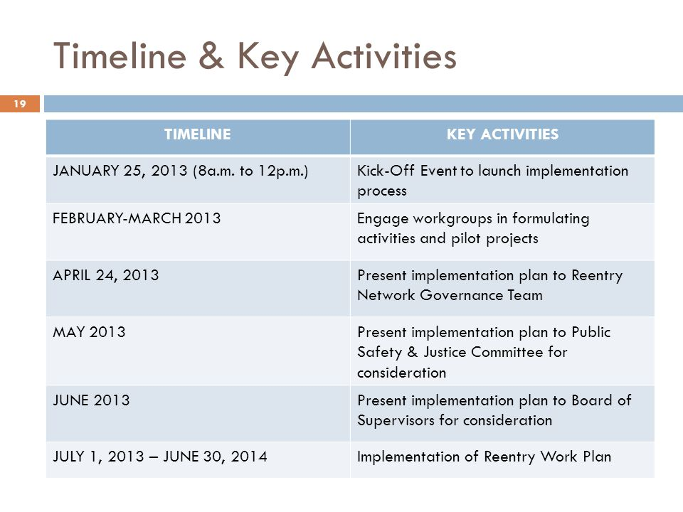 Timeline & Key Activities