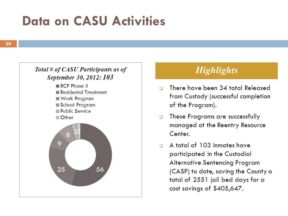 Data on CASU Activities