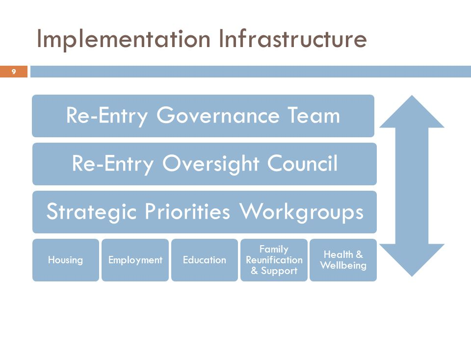 Implementation Infrastructure