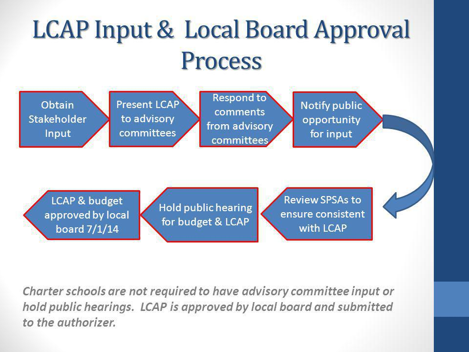 LCAP Input & Local Board Approval Process