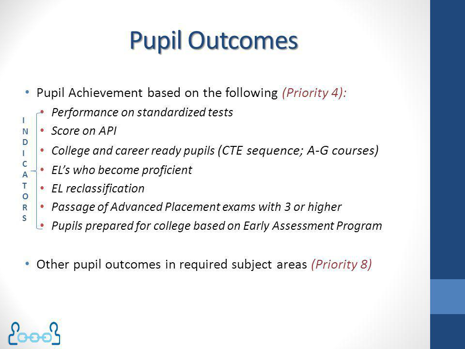 Pupil Outcomes Pupil Achievement based on the following (Priority 4):