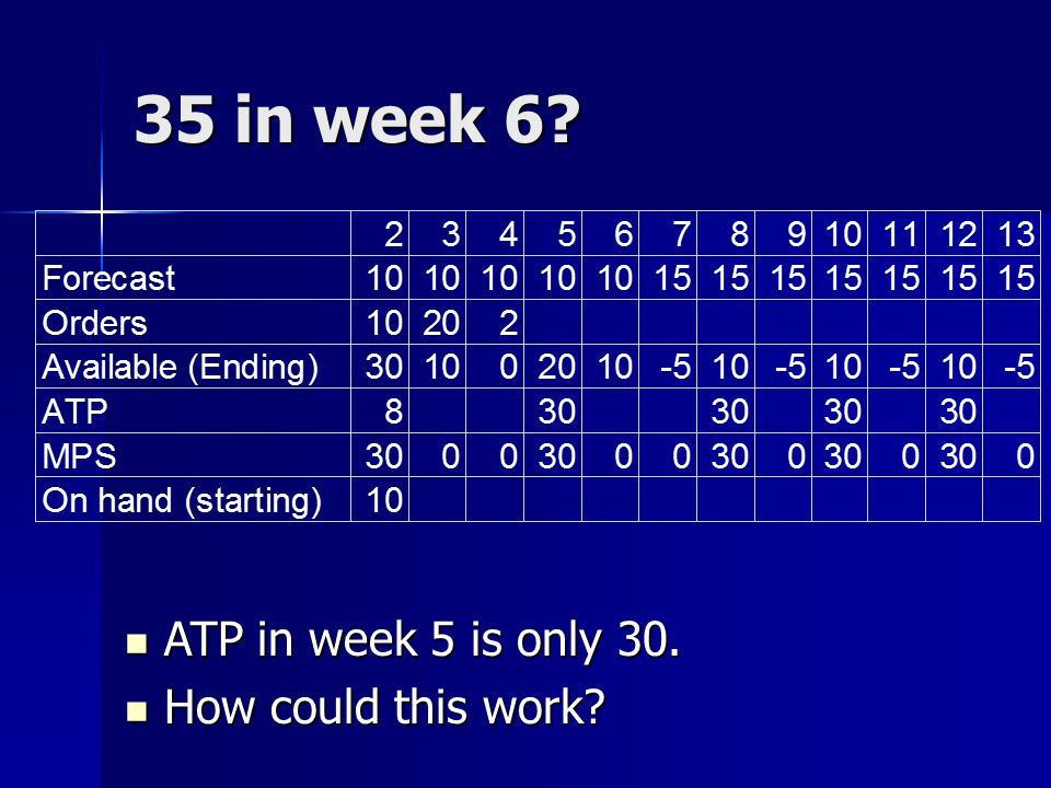 35 in week 6 ATP in week 5 is only 30. How could this work