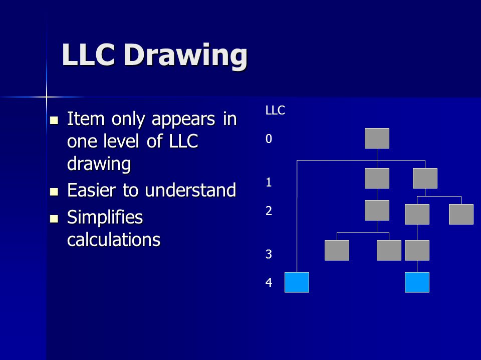 LLC Drawing Item only appears in one level of LLC drawing