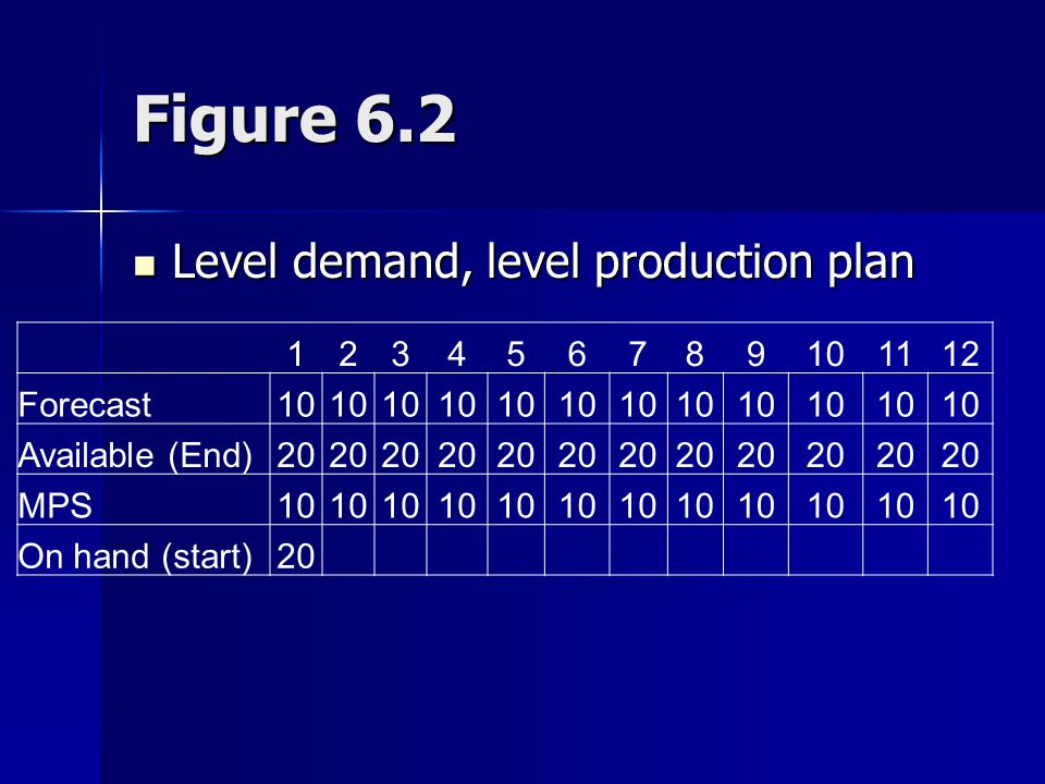 Figure 6.2 Level demand, level production plan 1 2 3 4 5 6 7 8 9 10 11