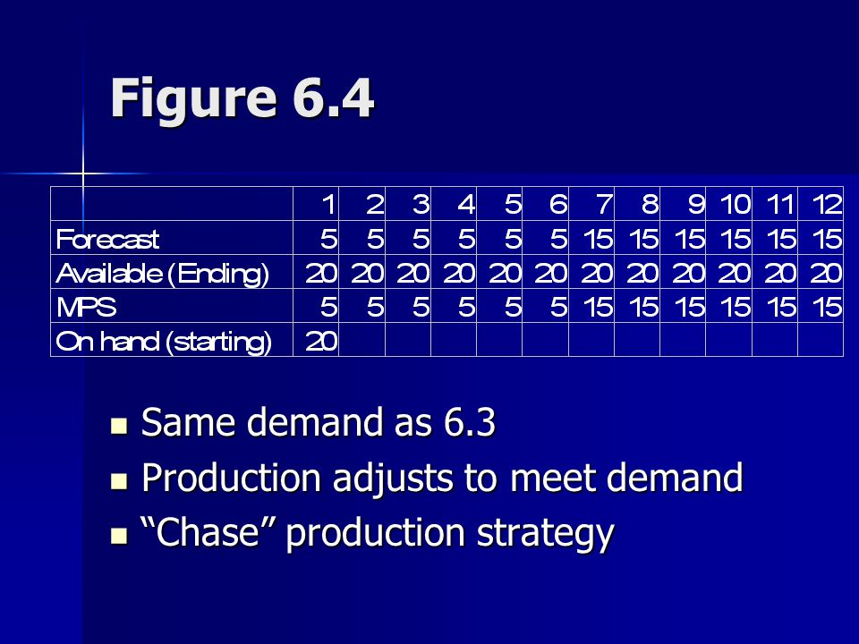 Figure 6.4 Same demand as 6.3 Production adjusts to meet demand