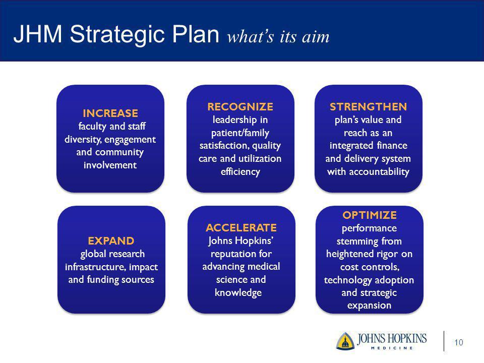 JHM Strategic Plan what's its aim