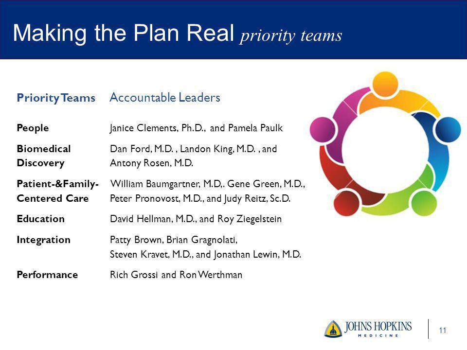 Making the Plan Real priority teams