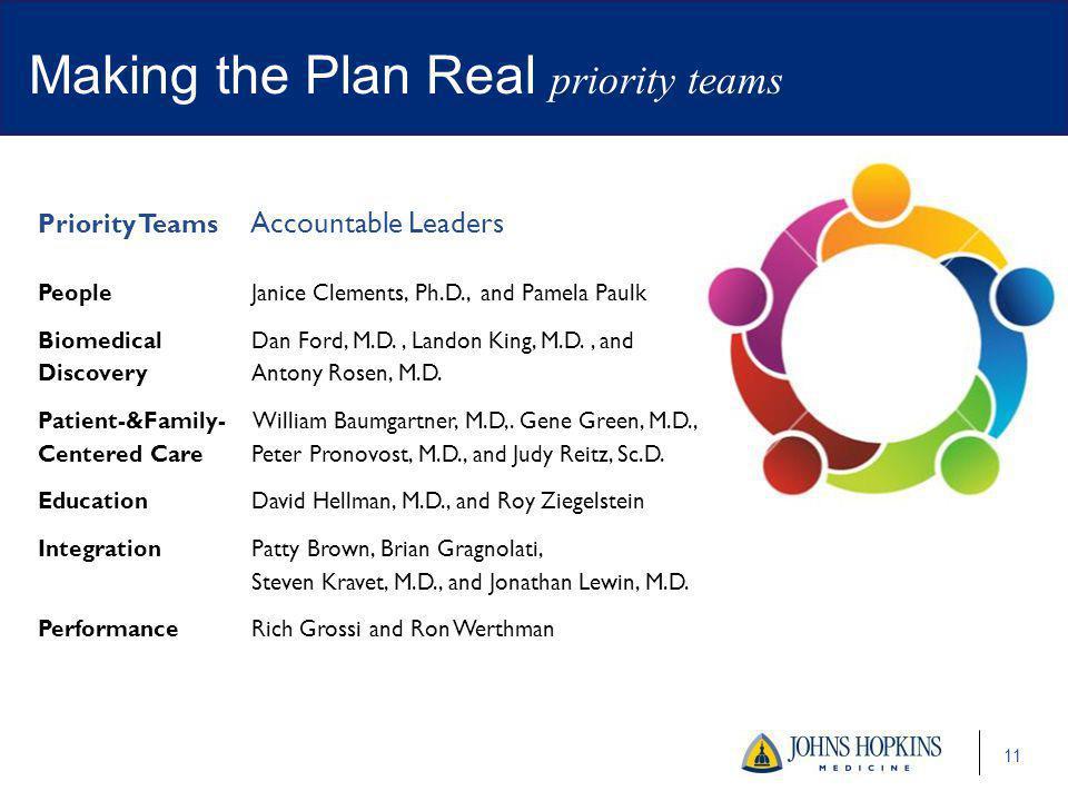 Making the Plan Real priority teams
