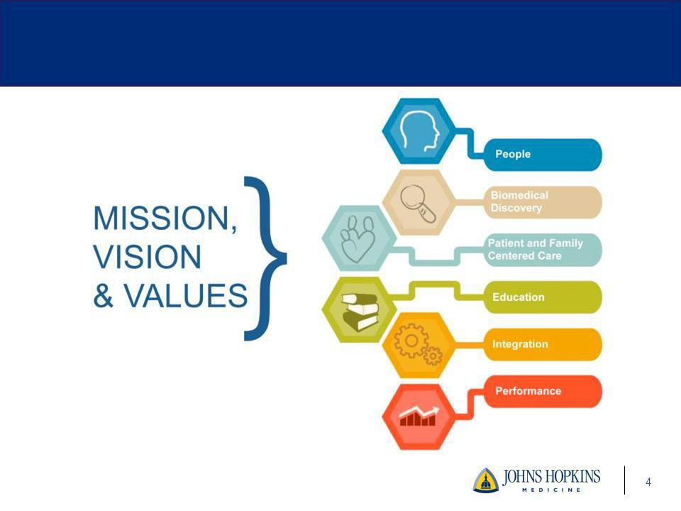 The mission, vision and core values are the foundation of our strategic plan. Our new Strategic Plan, set in motion in July 2013, will help us navigate changes in healthcare and serve as model for industry. Here are some key areas of focus.