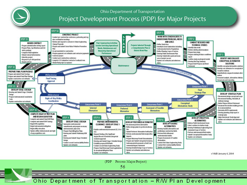 (PDP Process Major Project)