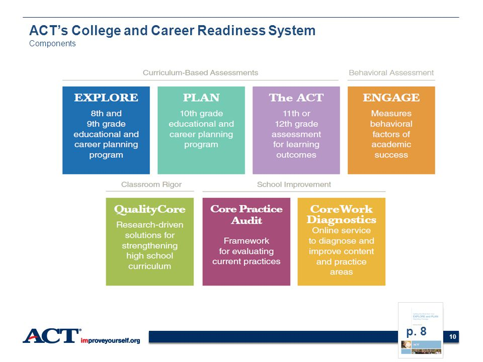 ACT's College and Career Readiness System Components