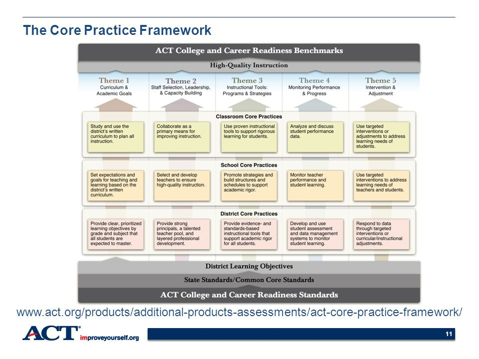 The Core Practice Framework