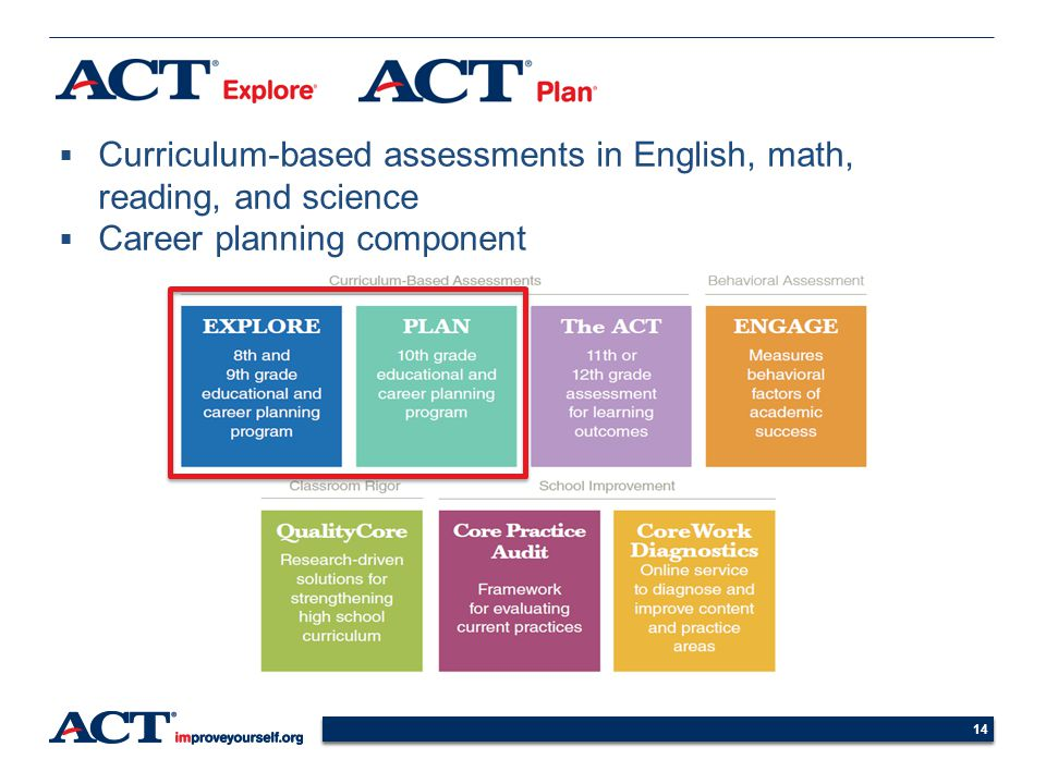 Curriculum-based assessments in English, math, reading, and science