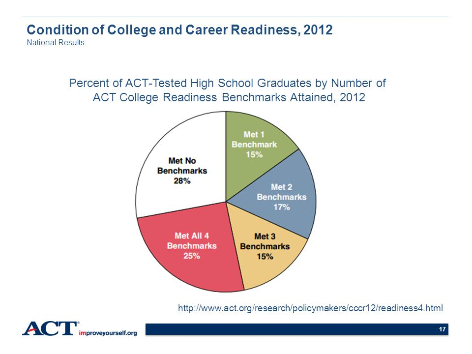 Condition of College and Career Readiness, 2012 National Results