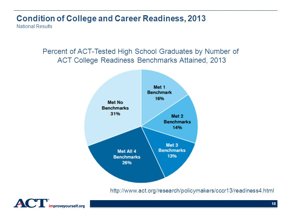Condition of College and Career Readiness, 2013 National Results