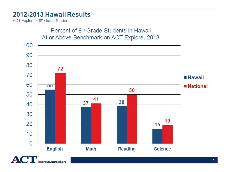 2012-2013 Hawaii Results ACT Explore − 8th Grade Students