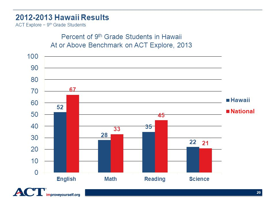 2012-2013 Hawaii Results ACT Explore − 9th Grade Students