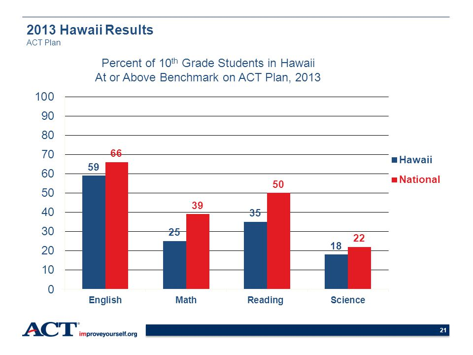 2013 Hawaii Results ACT Plan