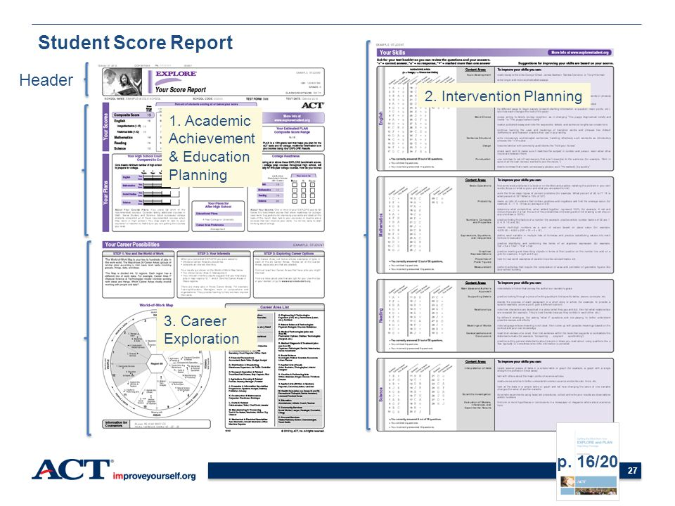 Student Score Report Header p. 16/20 2. Intervention Planning