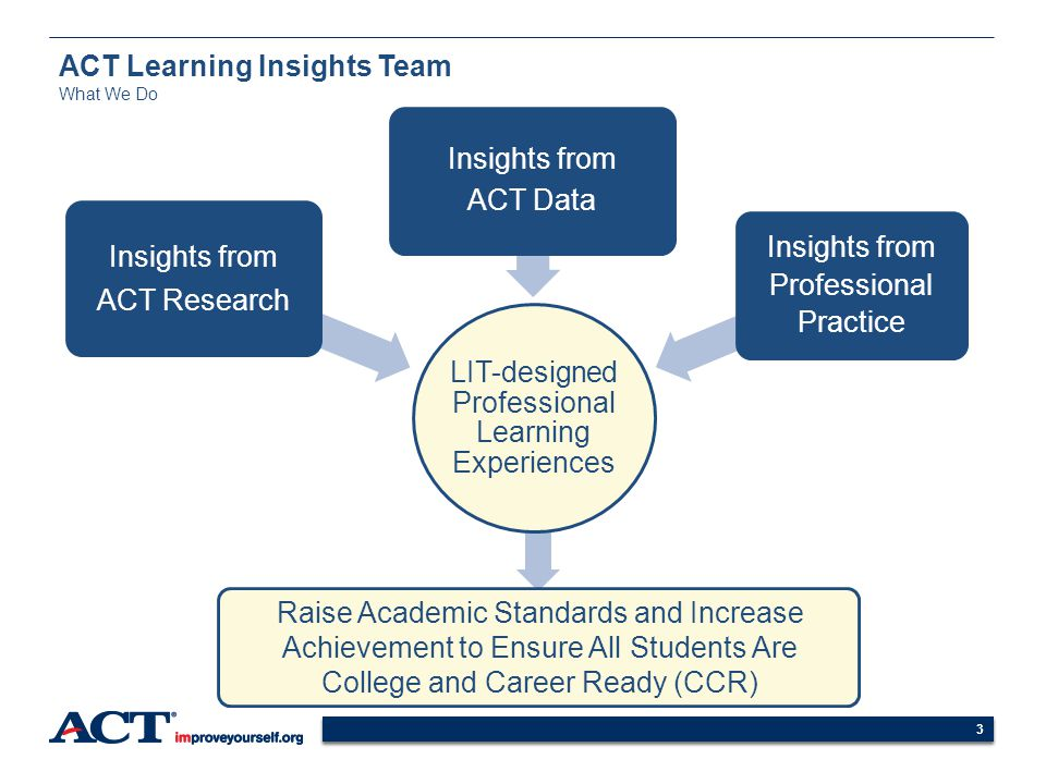 ACT Learning Insights Team What We Do