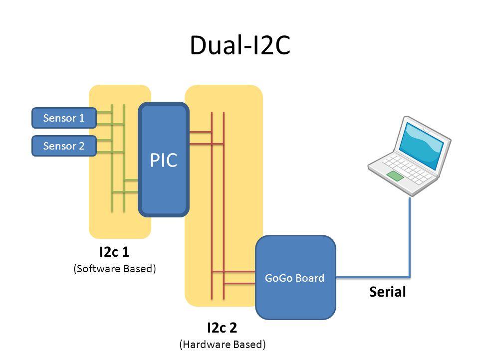 Dual-I2C PIC I2c 1 Serial I2c 2 Sensor 1 Sensor 2 (Software Based)