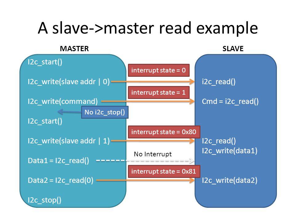 A slave->master read example