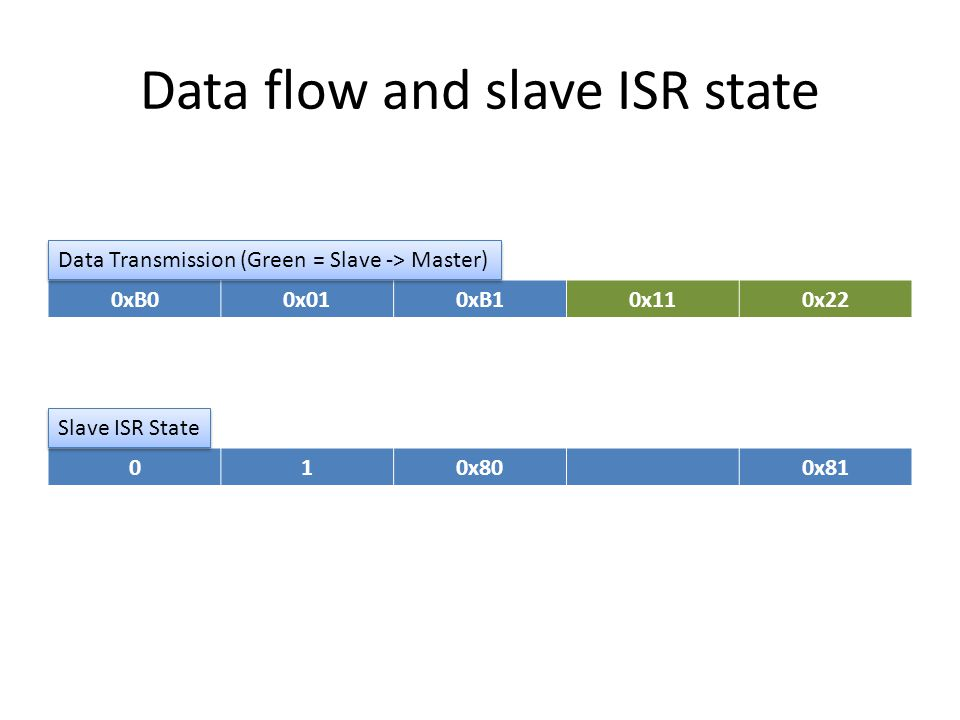 Data flow and slave ISR state