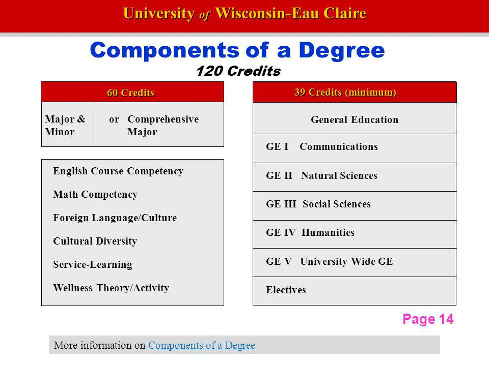 Components of a Degree 120 Credits Page 14 60 Credits
