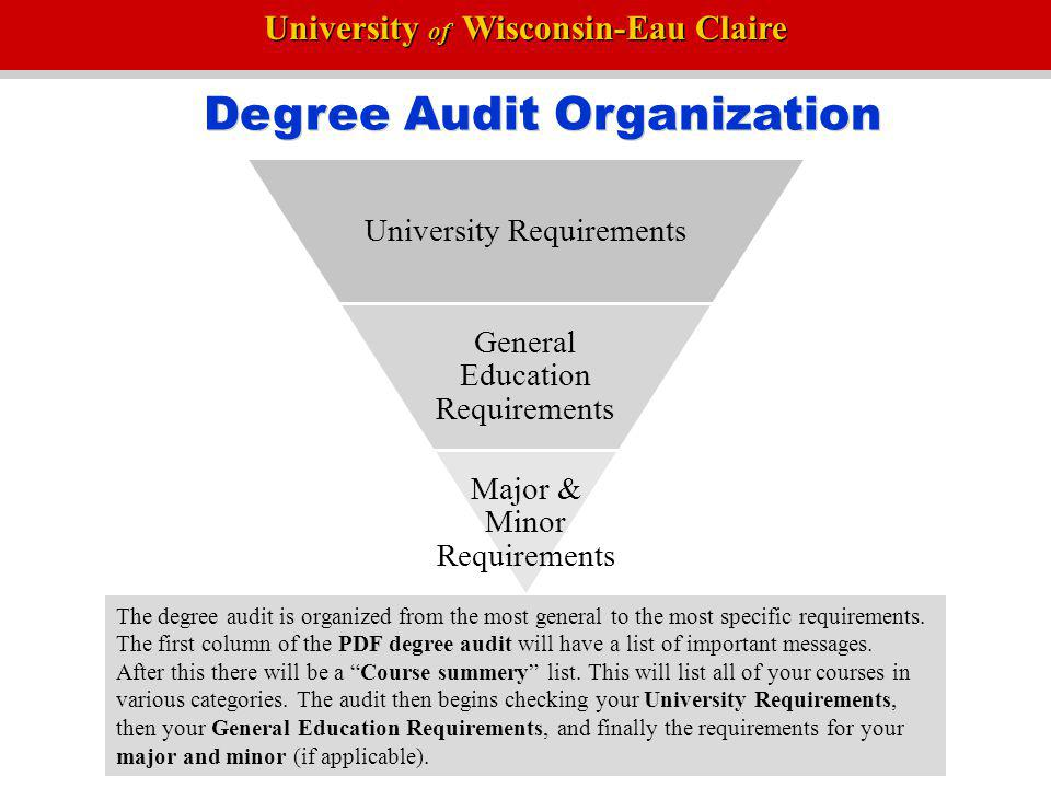 Degree Audit Organization