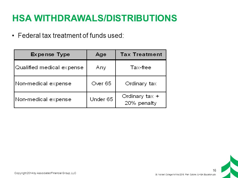 Eligible Medical Expenses for Tax-Free Distributions