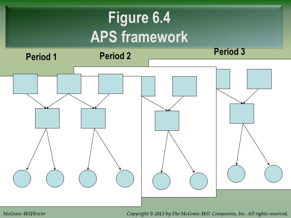 Figure 6.4 APS framework Period 3 Period 1 Period 2