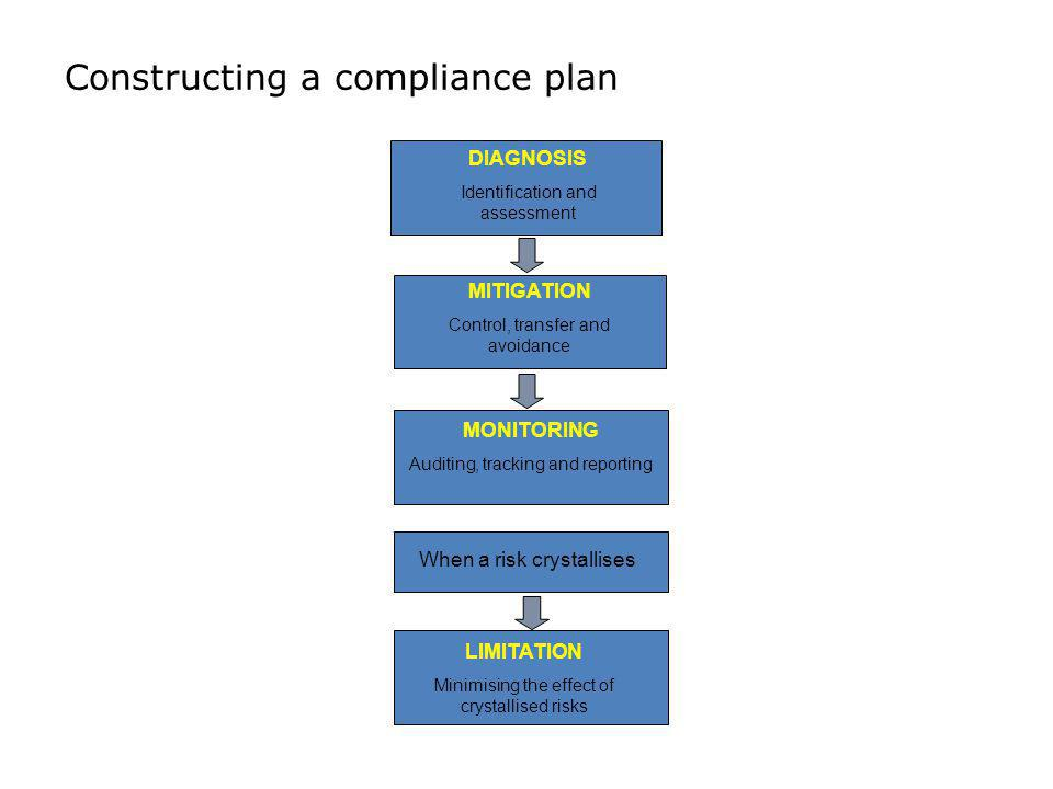 Constructing a compliance plan