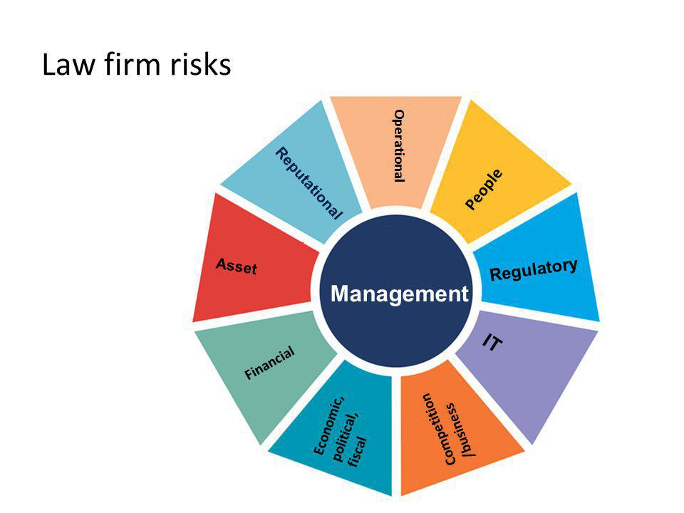 Law firm risks Management IT People Regulatory Operational