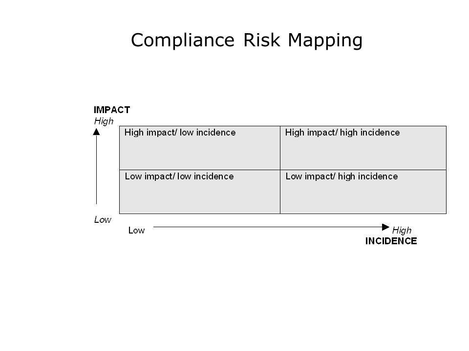 Compliance Risk Mapping