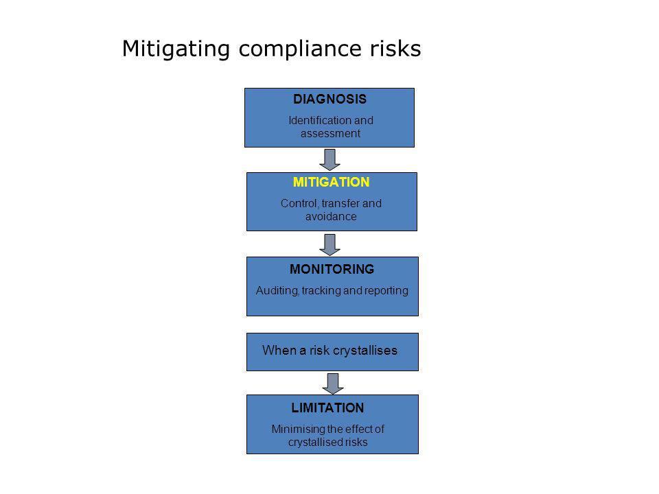 Mitigating compliance risks