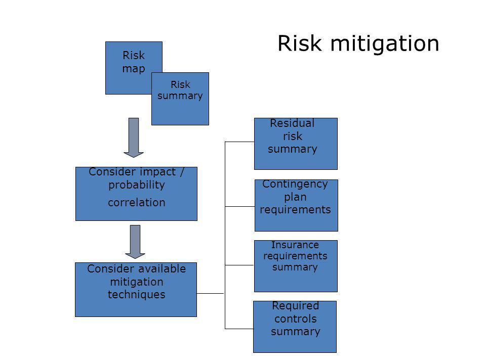 Risk mitigation Risk map Residual risk summary
