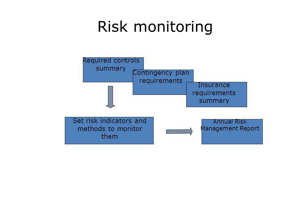 Risk monitoring Required controls summary