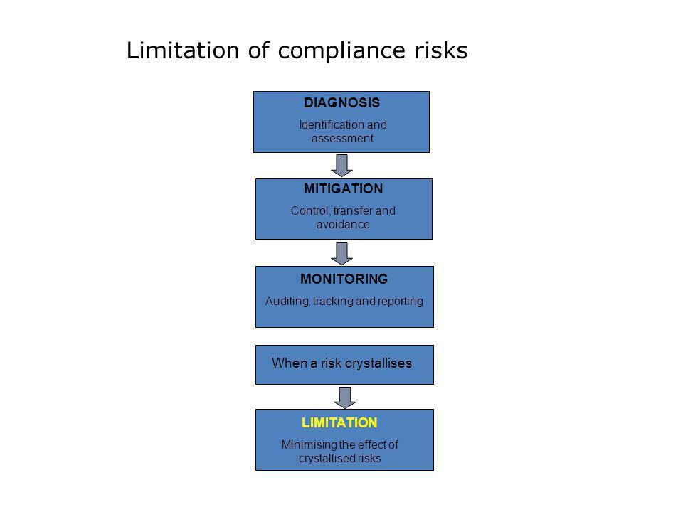 Limitation of compliance risks