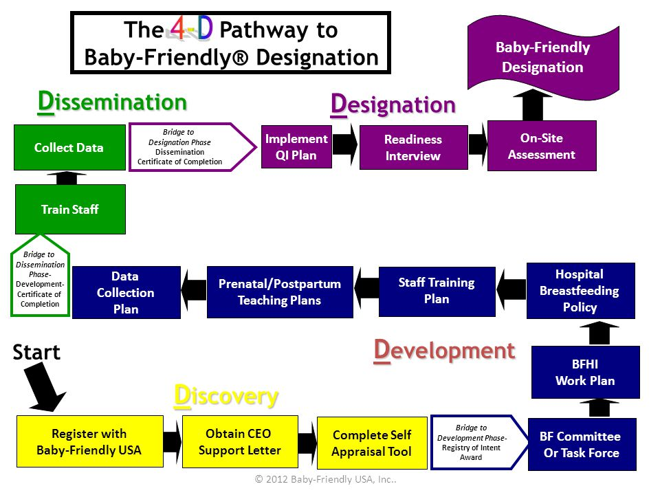 4-D Dissemination Designation Development Discovery