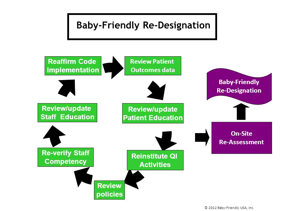 Baby-Friendly Re-Designation