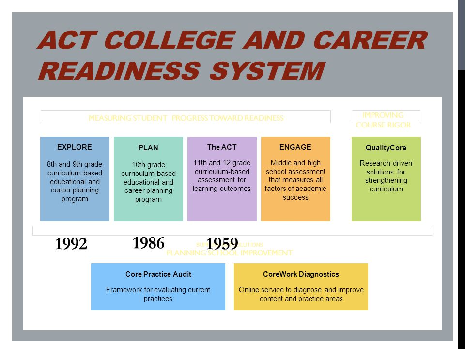 ACT College and Career Readiness System