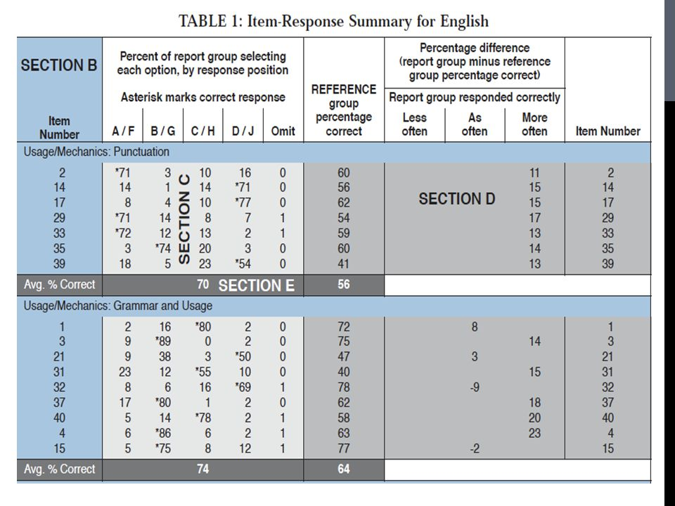 This is what the Item Response Summary Looks like for English.
