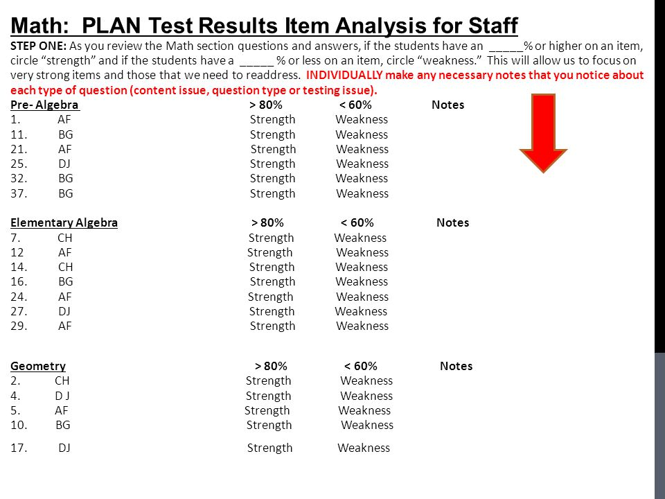 Math: PLAN Test Results Item Analysis for Staff
