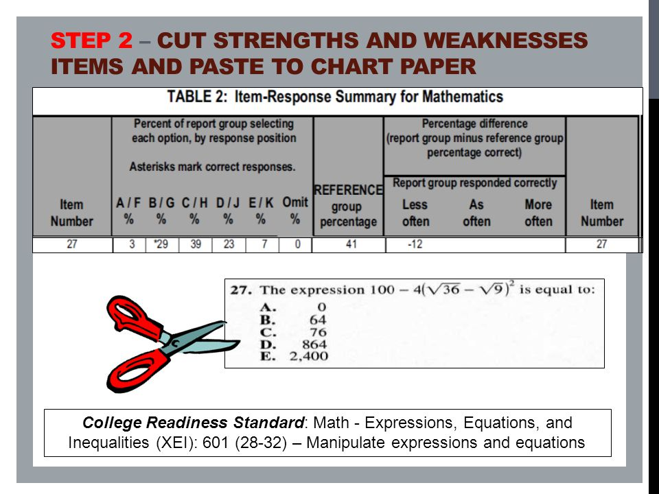 Step 2 – Cut strengths and weaknesses items and paste to chart paper