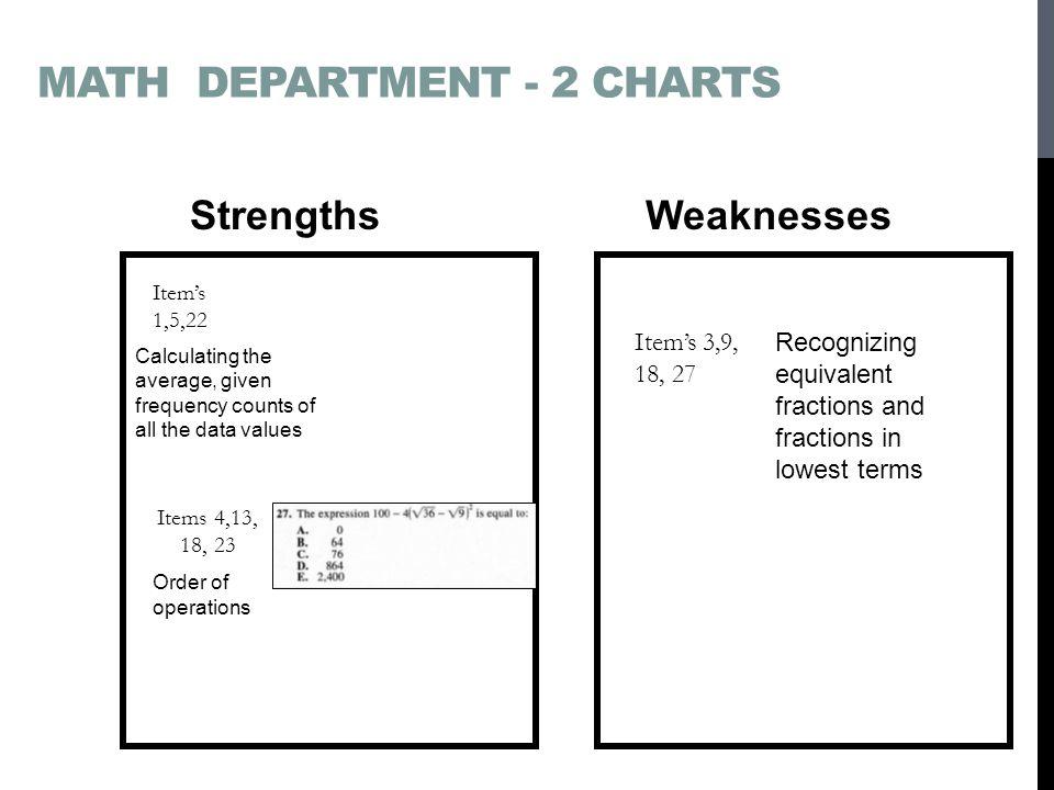 Math department - 2 charts